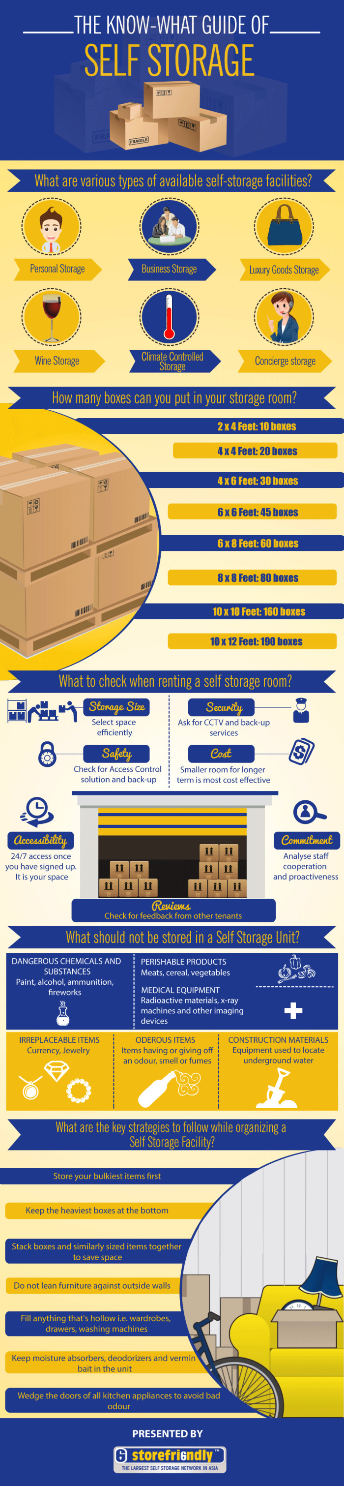 The Know-What Guide of Self Storage
