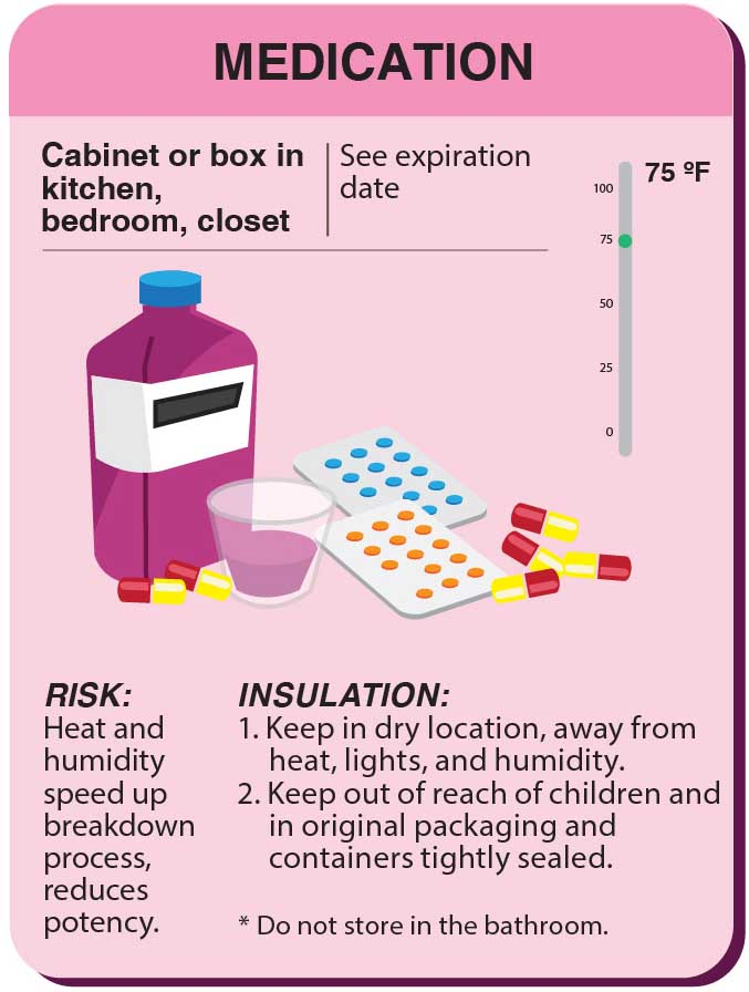 Storing Medication